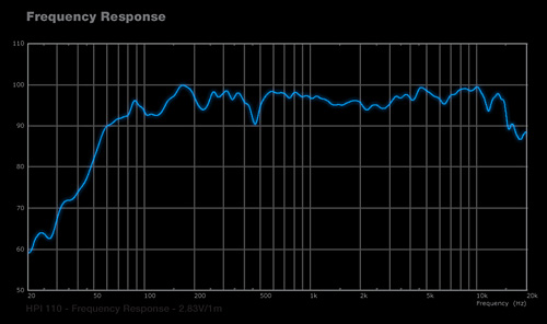 HPI110 Frequency Responsive Graph